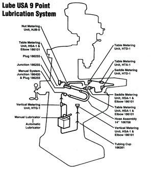 9 Pt Lube System w/Manual Pump
